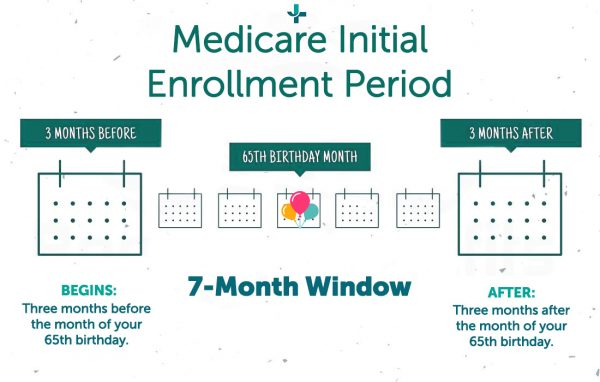 Medicare Initial Enrollment Period Infographic